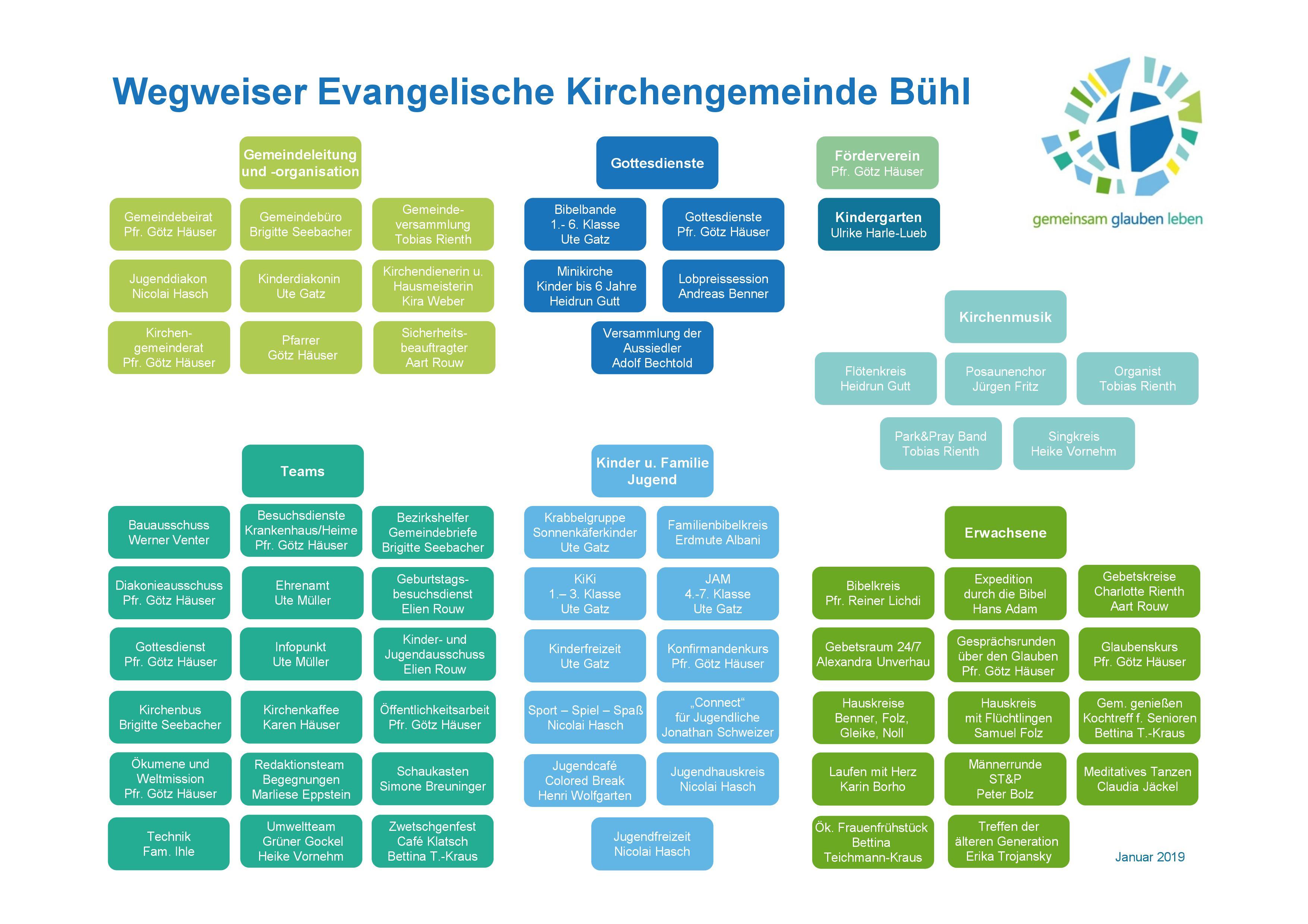 Wegweiser Ev Kirche Bühl